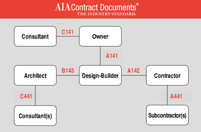 Aia Updates Seven Design Build Documents
