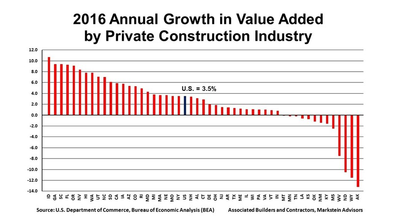 Constructions Contribution To Us Economy Highest In Seven Years