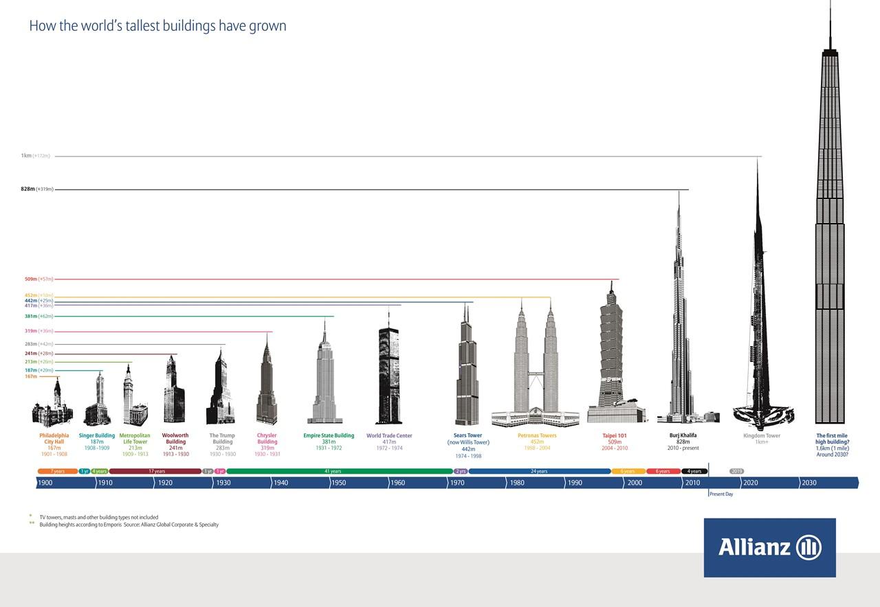 Supertall Buildings Construction Risk Assessment