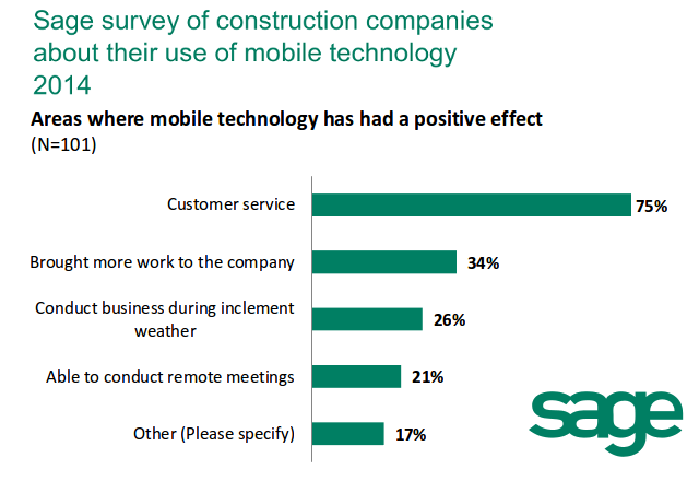 The Sage SMB Survey On Mobile Devices Found That While Technology Has Had A Positive Impact Many Facets Of Construction Industry