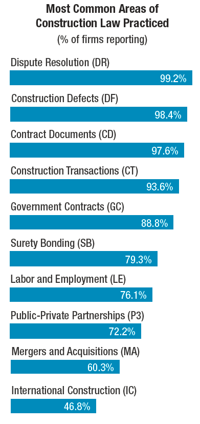 The Top 50 Construction Law Firms Keeping a Sharp Eye on the Contract